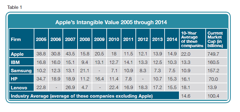 Apples intangible value 20015 through 2014