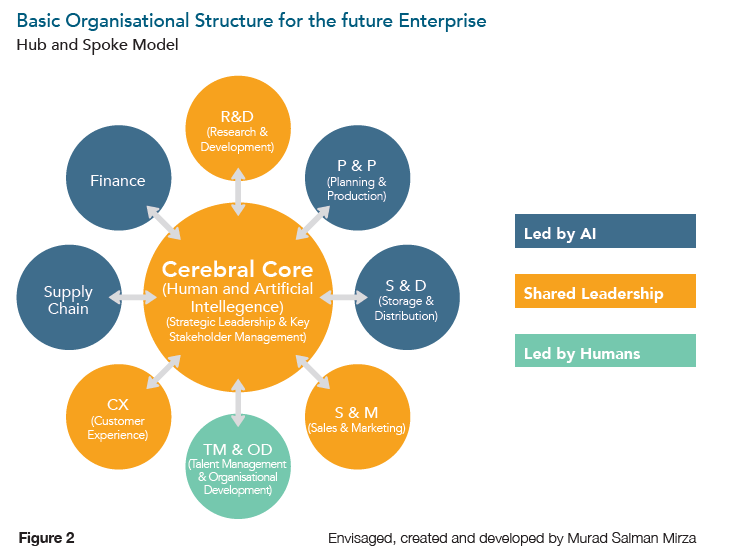 Basic organisational structure for the future enterprise