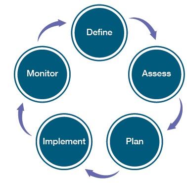 Define assess plan implement monitor
