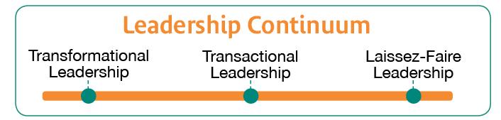 Leadership continuum breakdown