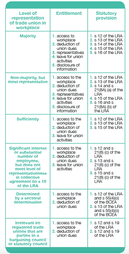 Level of representation of trade union in workplace