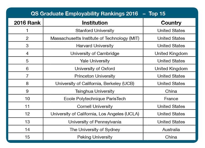 QS Graduate Employability Rankings 2016 Top 15
