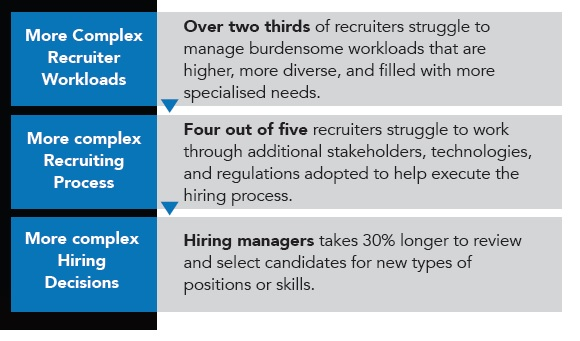 Recruiter workloads recruiting process and hiring decisions
