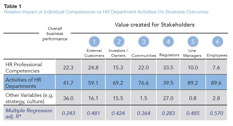 Relative impact of individual competences vs hr department activities on business outcomes