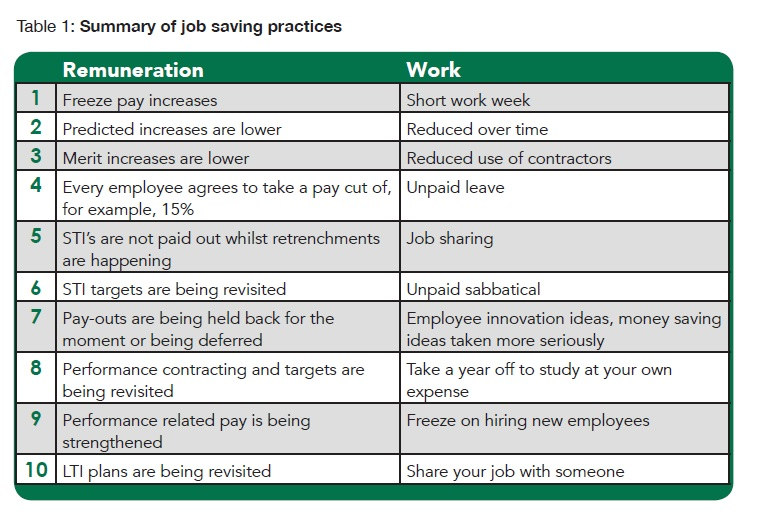 Summary of job saving practices