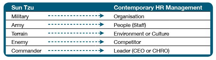 Sun Tzu vs Contemporary HR Management