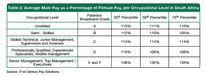 Table 2 Average Male Pay as a Percentage of Female Pay per Occupational Level in South Africa