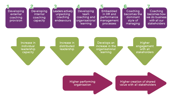 The most common developmental stages of a coaching provision and approach