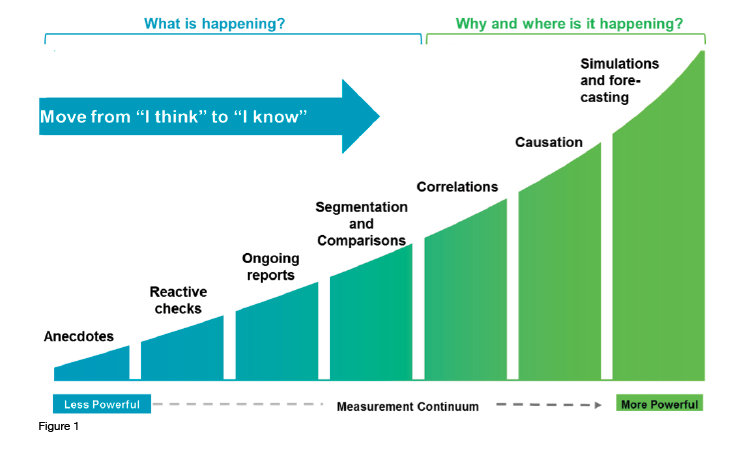 Workforce Analytics Measurement Continuum