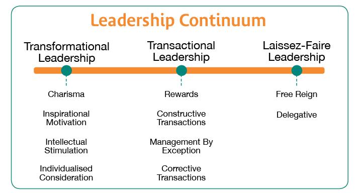 leadership continuum