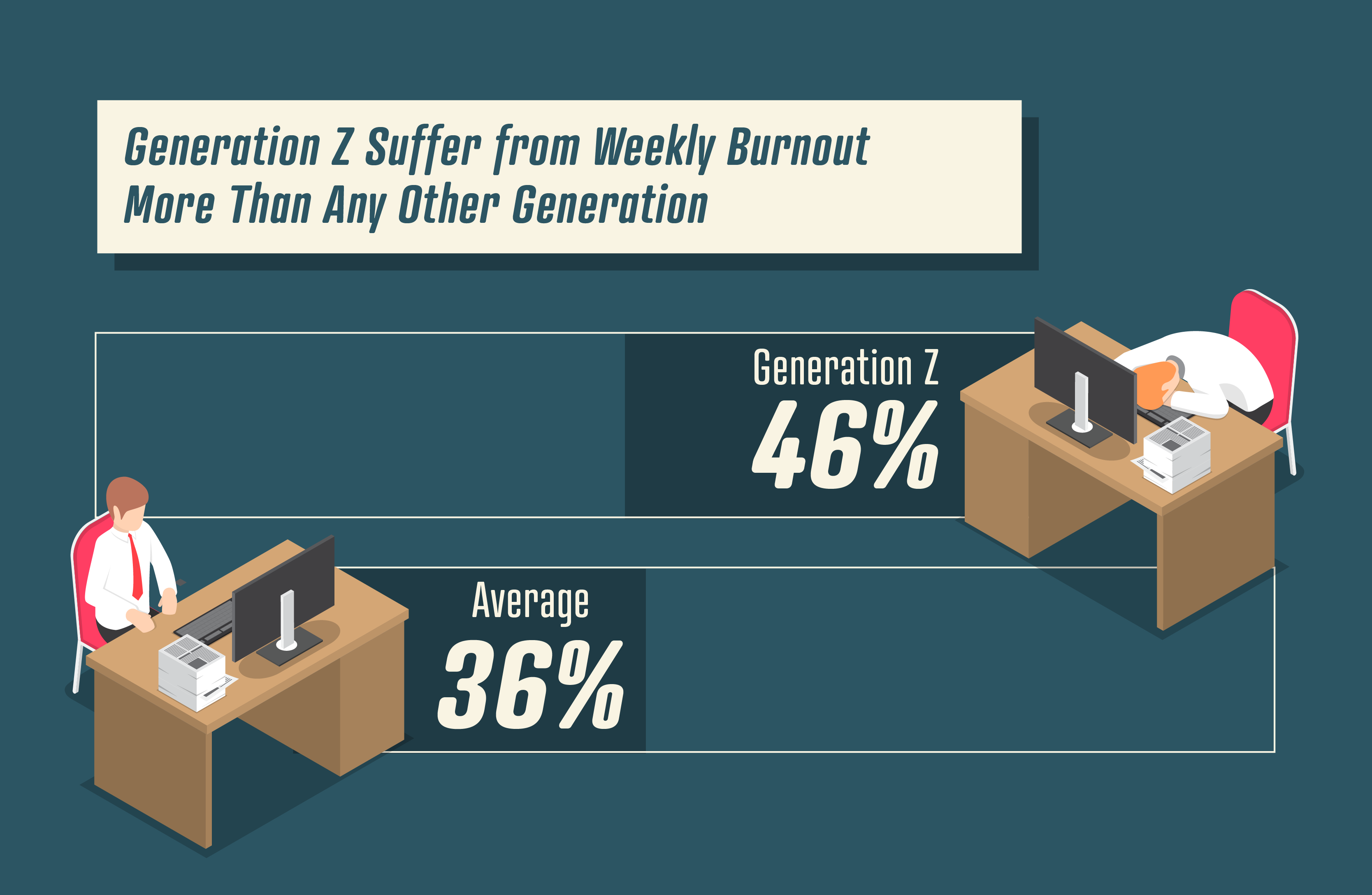 Whitepaper: The Extent of Workplace Burnout in Modern America