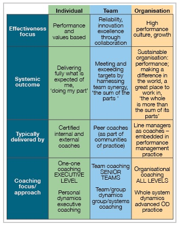 Coaching at individual team and organisational level