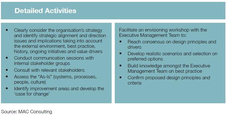 Detailed Activities