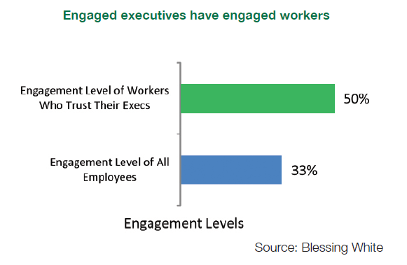 Engaged executives have engaged workers