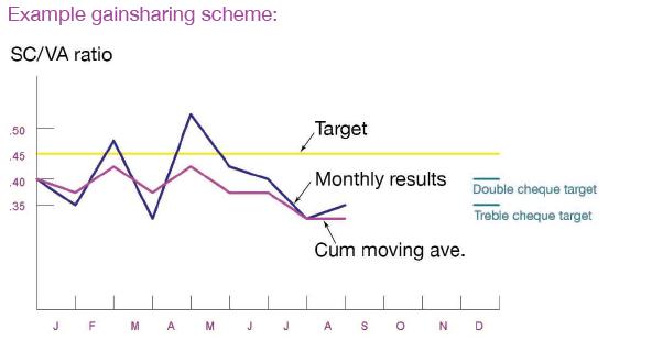 Example gainsharing scheme