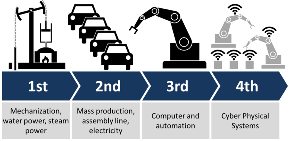 Implications of the Fourth Industrial Revolution