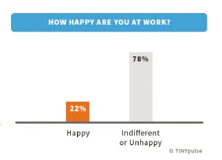 How happy are you at work