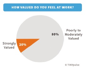 How valued do you feel at work