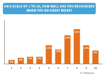 How well are you recognised when you do great work