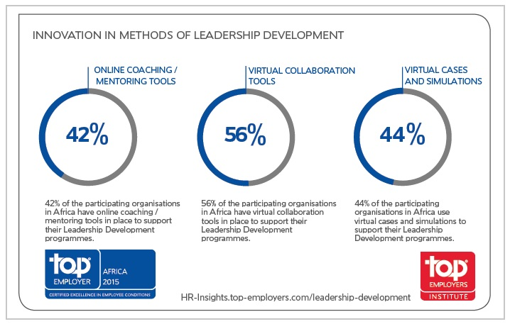 Innovation in methods of leadership development
