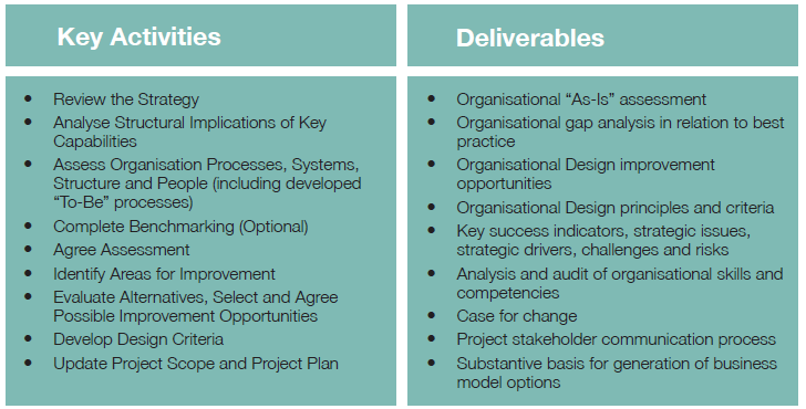Key activities and deliverables