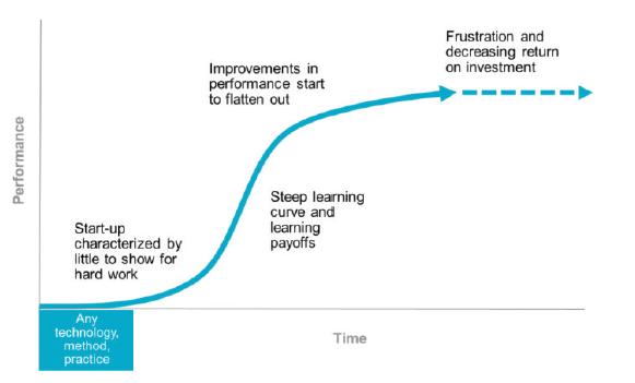 Kickstart the talent S curve