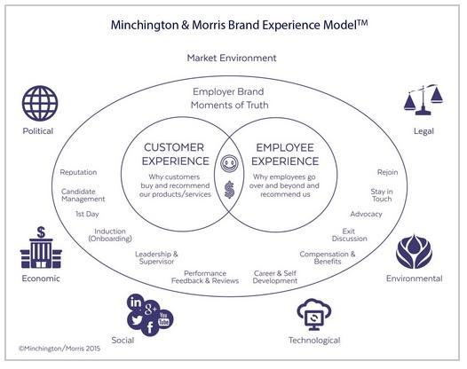 Minchington and Morris Brand Experience model