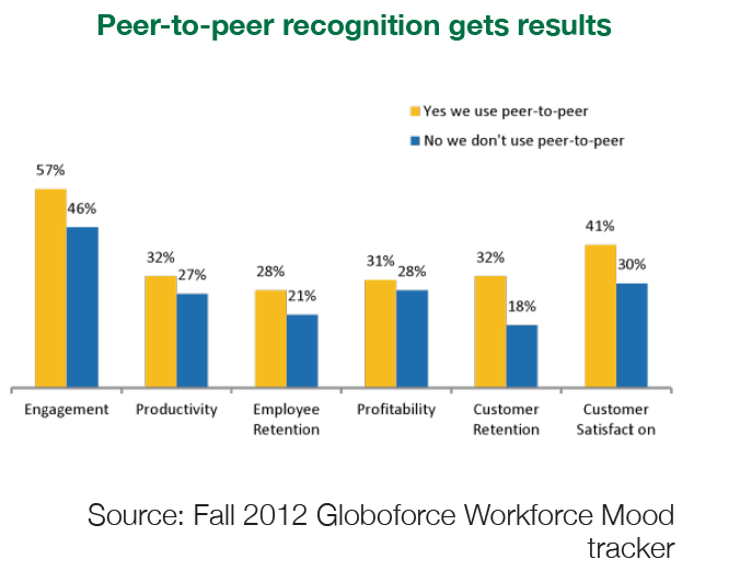 Peer to peer recognition gets results