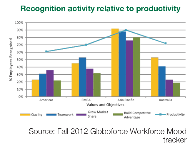 Recognition activity relative to productivity