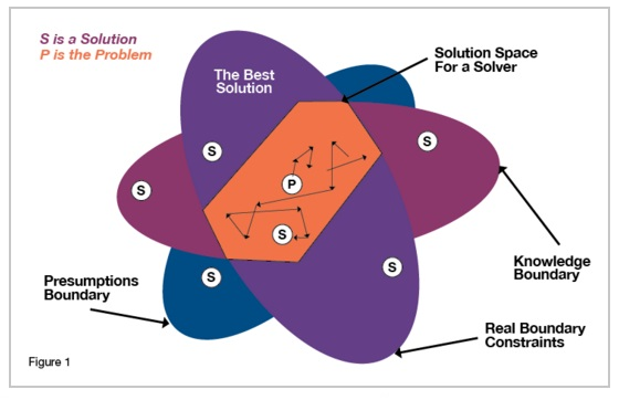 Solution space created by our knowledge
