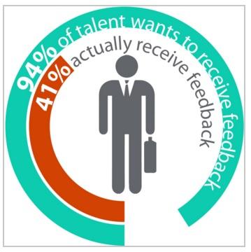 Talent that want feedback