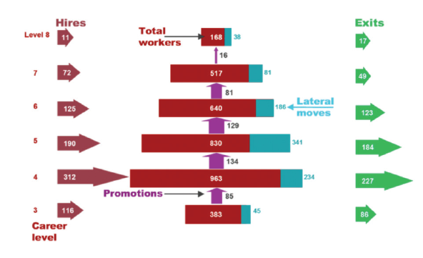 The Internal Labor Market ILM Analysis