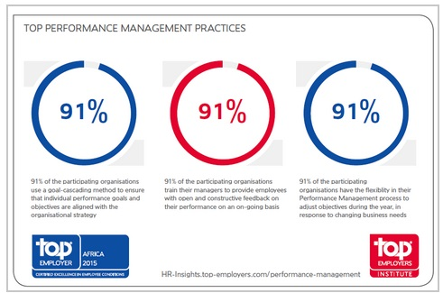 Top performance management practices