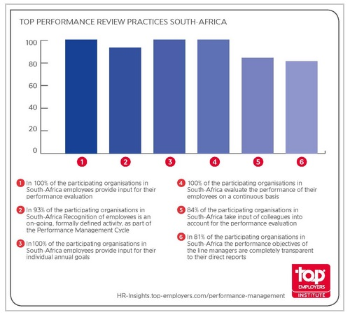 Top performance review practices south africa
