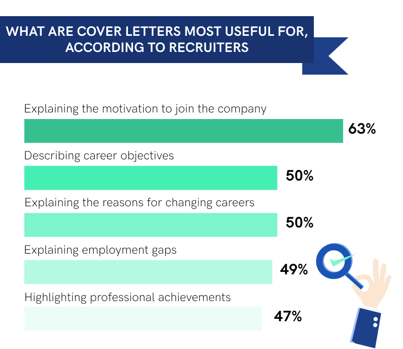 Are Cover Letters Necessary in 2020?