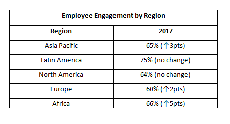 employee engagement table 2
