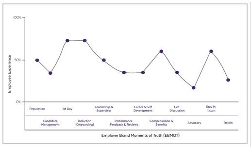 employee journey graph 2