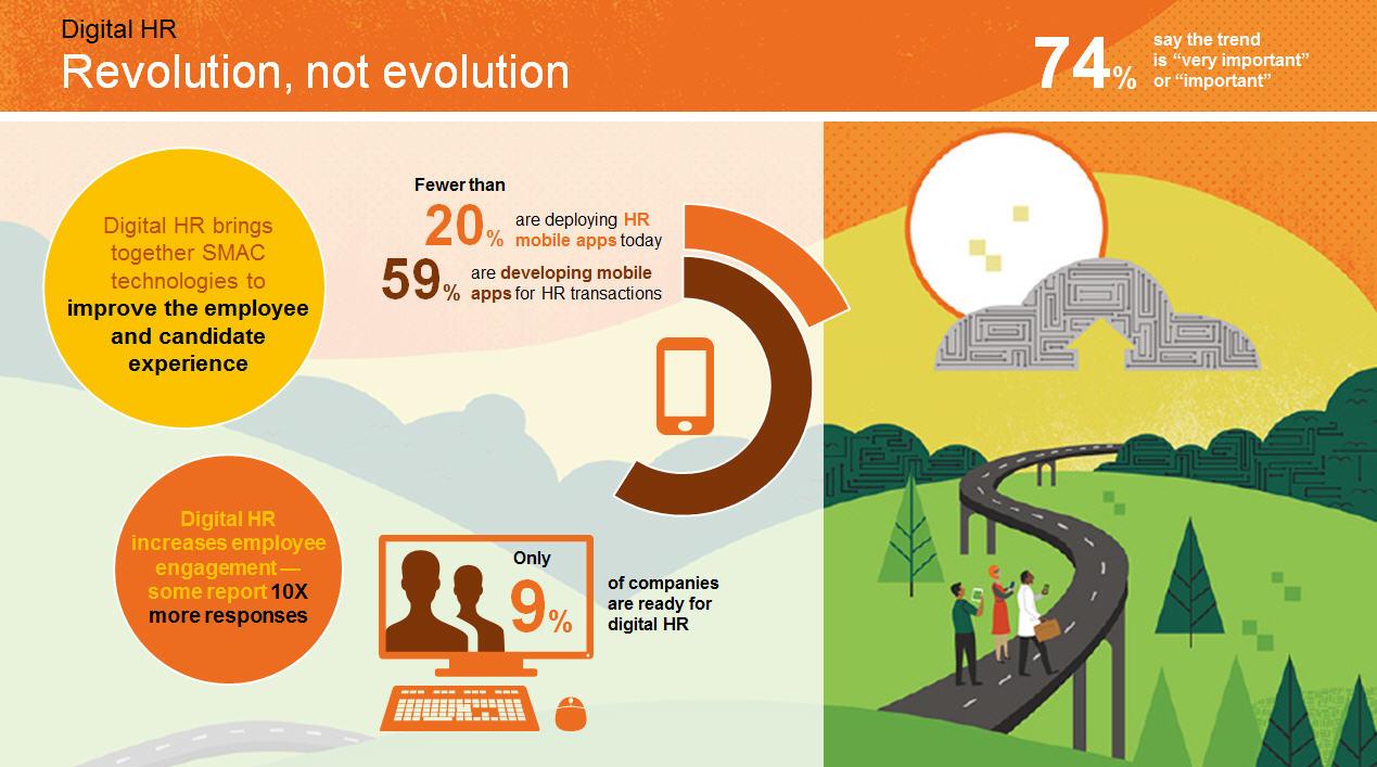 figure 12 revolution not evolution