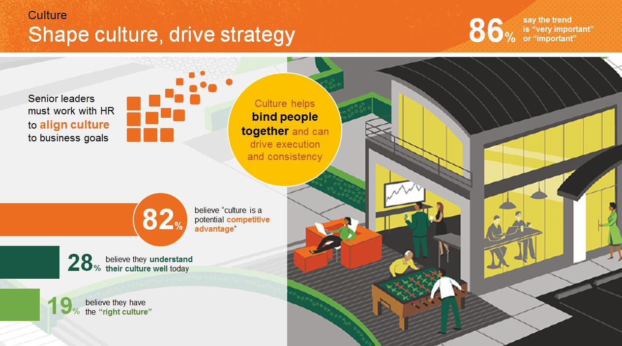 figure 5 shape culture drive strategy
