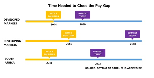 pay gap 16 March 2017