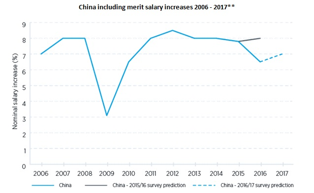 salary trends image 2