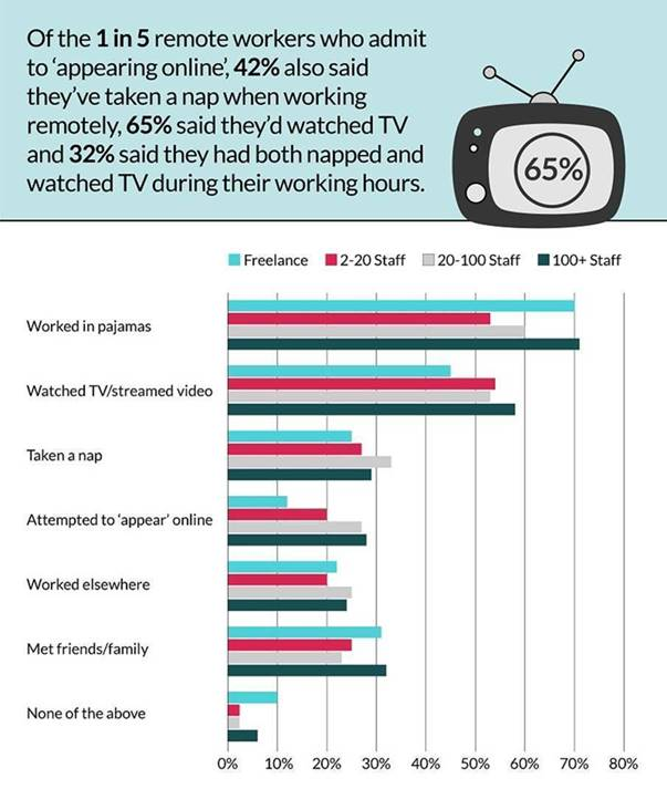 60% Of People Report Improved Mental Health WFH