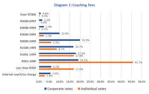 State of play in African coaching